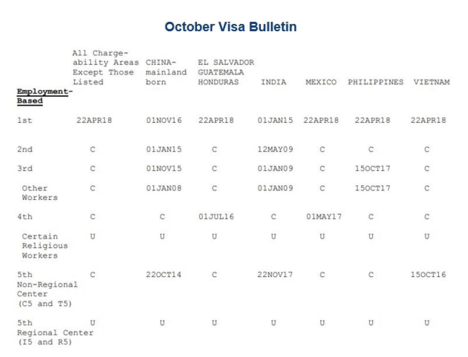 October 14 Visa Bulletin Reflects September 14th Deadline