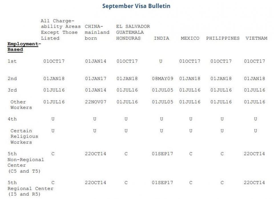 September 13 Visa Bulletin Reveals Advanced Final Action Dates